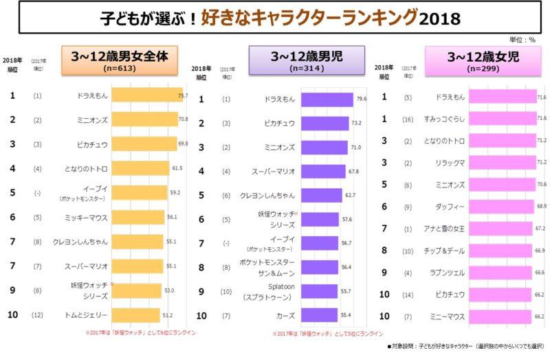 Pikachu i Eevee bardzo popularne wśród japońskich dzieci!2