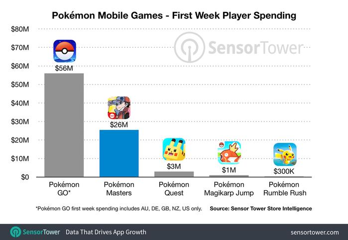 Przychody Pokémon Masters w pierwszym tygodniu przewyższyły 25 mln dolarów